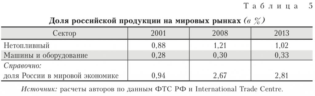 Доля российской продукции на мировых рынках