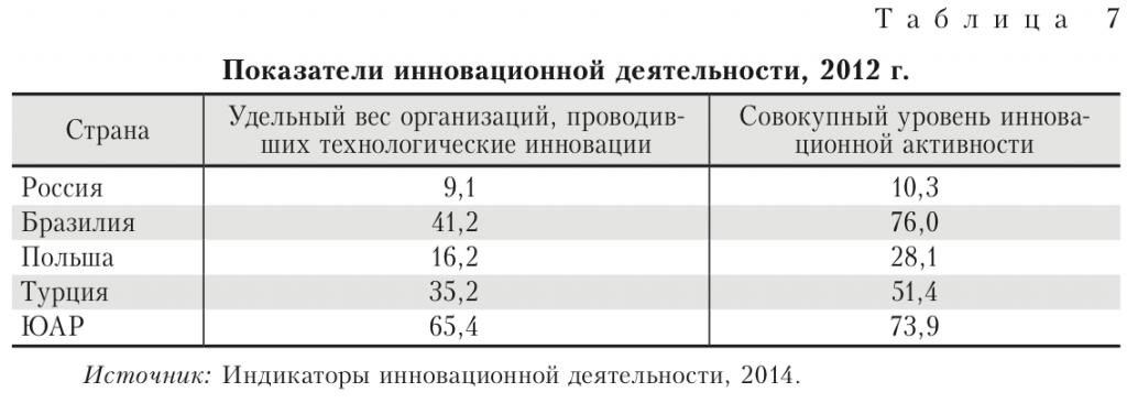 показатели инновационной деятельности Россия, Турция, Бразилия, Польша