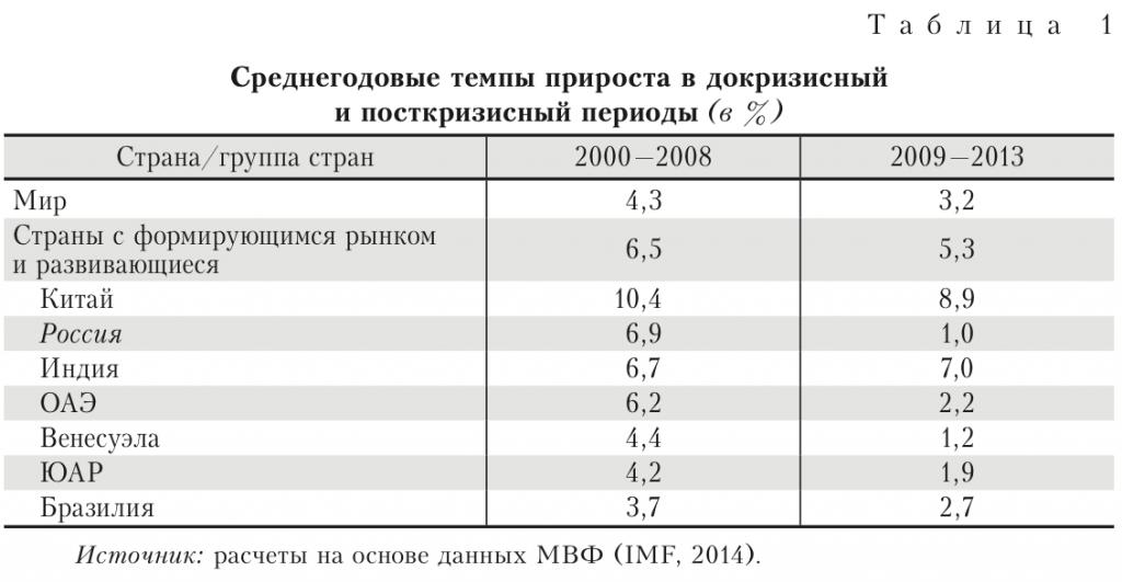 среднегодовые темпы роста экономики