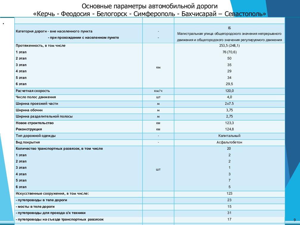 Основные параметры автомобильной дороги «Керчь - Феодосия - Белогорск - Симферополь - Бахчисарай – Севастополь»